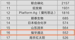 2016年全球农化企业农药销售TOP20 福华通达位居全球第16位